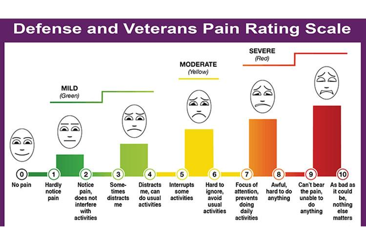 The DVPRS pain scale is being rolled out across the Military Health System and in civilian health care organizations as an improved way to determine pain levels.