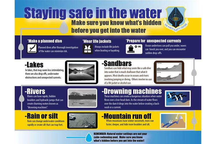 A graphic created to inform about safety in natural water settings. (U.S. Air Force graphic by Jessie Perkins)